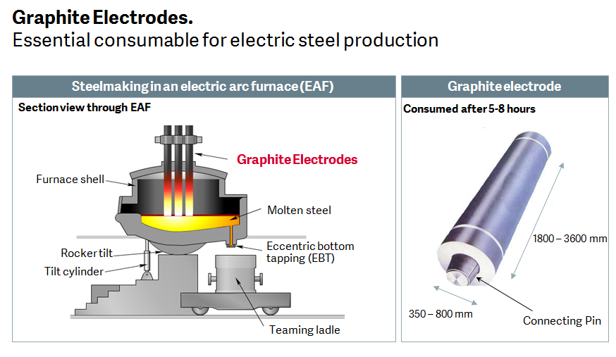 Graphite Electrodes Essential consumable
