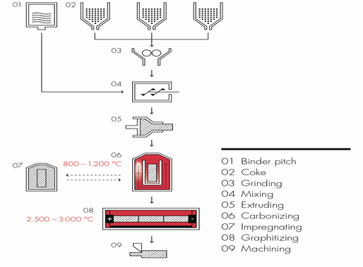 Graphite Electrodes Production Process